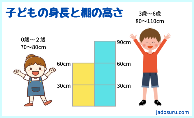 身長と棚の高さ