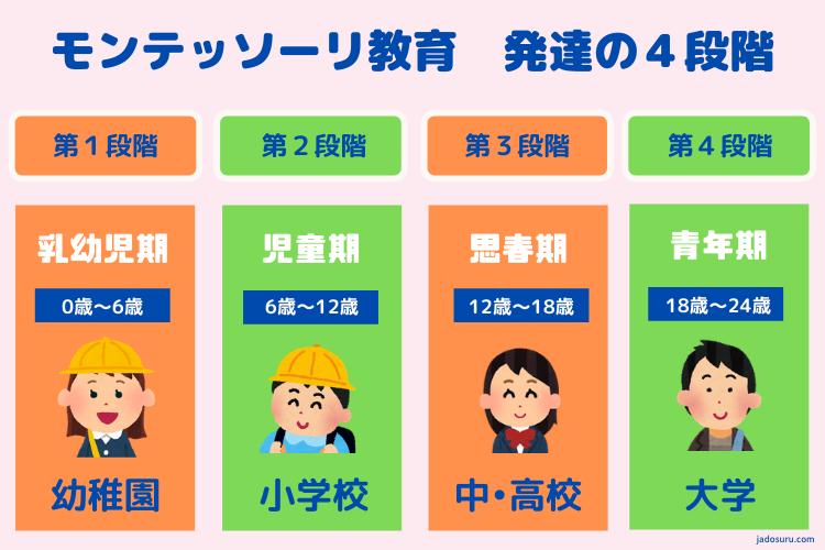 発達の4段階